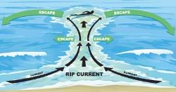 Rip current example diagram